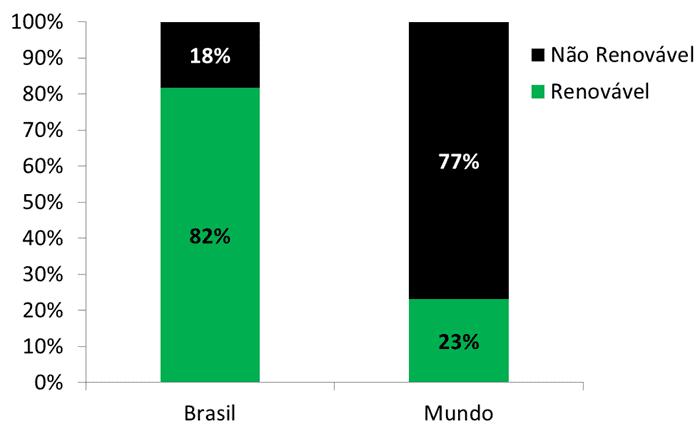 Brasil é única grande economia mundial com alta taxa de utilização de energias renováveis em sua matriz elétrica