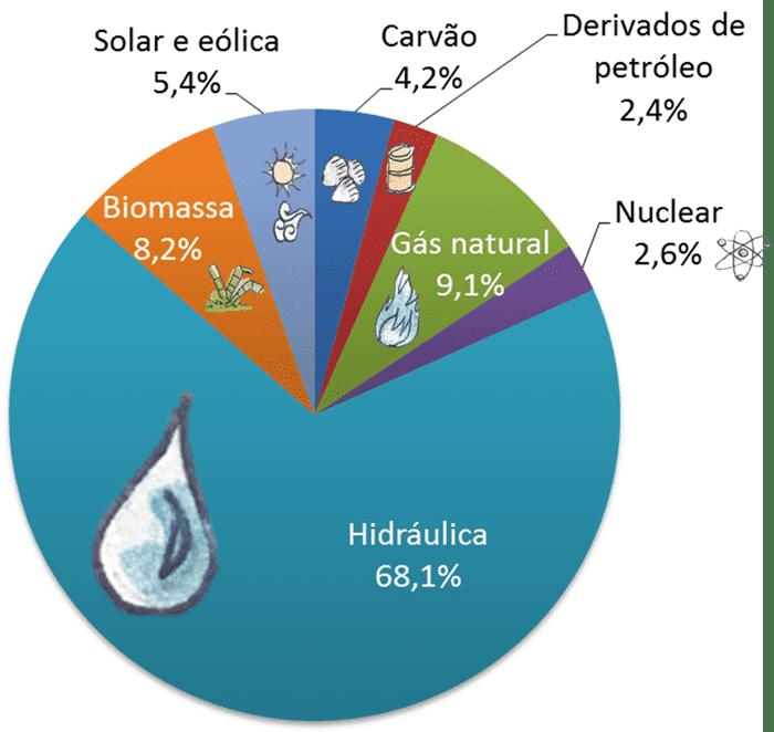 Matriz elétrica brasileira em 2016 de acordo com a EPE
